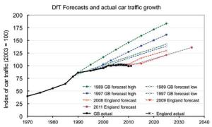 DfT forecasts